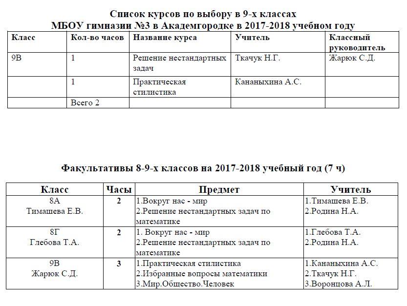 Курсы по выбору и факультативы в 8-9 кл в 2017-2018
