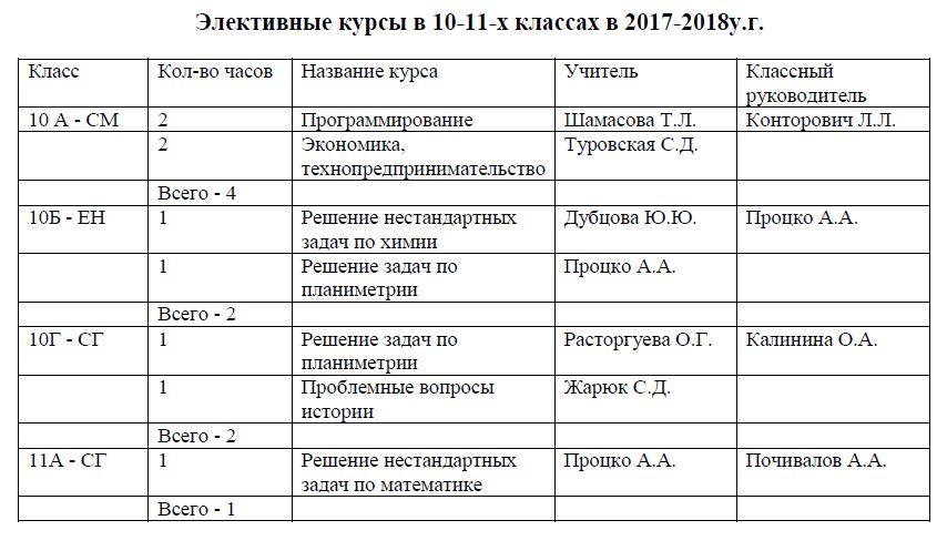 Элективные курсы 10-11 классов в 2017-2018
